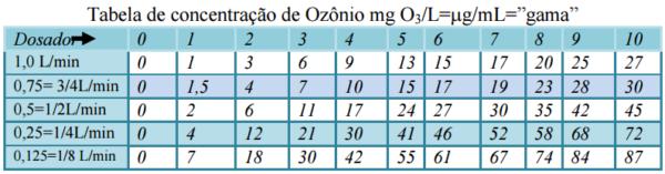 Gerador de Ozônio – Modelo O&L3.0 RM tabela